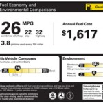 """MPG/ Emissions Scale"""
