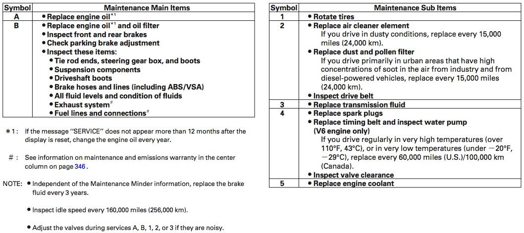 Oil reset blog archive honda maintenance minder system for Honda maintenance minder codes